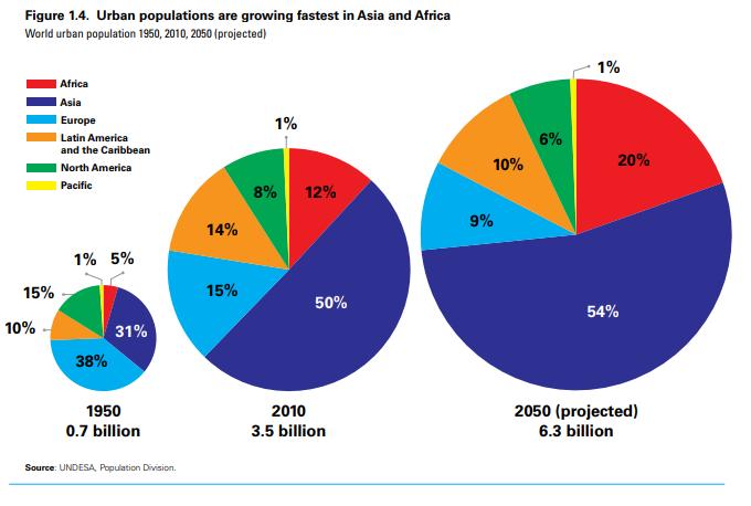 A Világ lakosságának több mint a fele városban fog élni 2050-re
