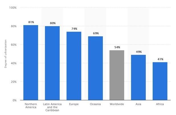 Urbanizáció a világ különböző részein forrás: Statista)