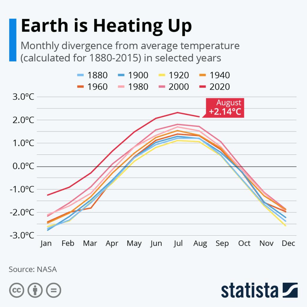 Globális felmelegedés (Forrás: Statita)